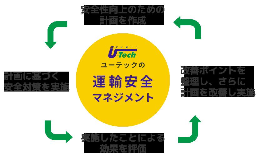 ユーテックの運輸安全マネジメント 安全性向上のための計画を作成 計画に基づく安全対策を実施 実施したことによる効果を評価 改善ポイントを整理し、さらに計画を改善し実施